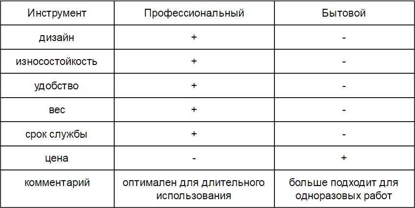 таблица преимуществ и недостатков профессионального и бытового инструмента